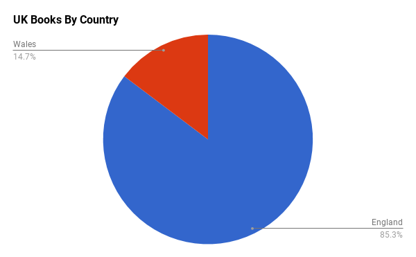 another pie chart